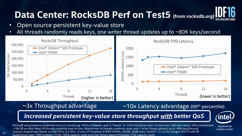 Data Center: RocksDB
