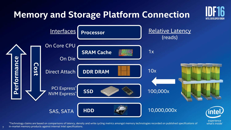 3D XPoint zwischen Flash und DRAM