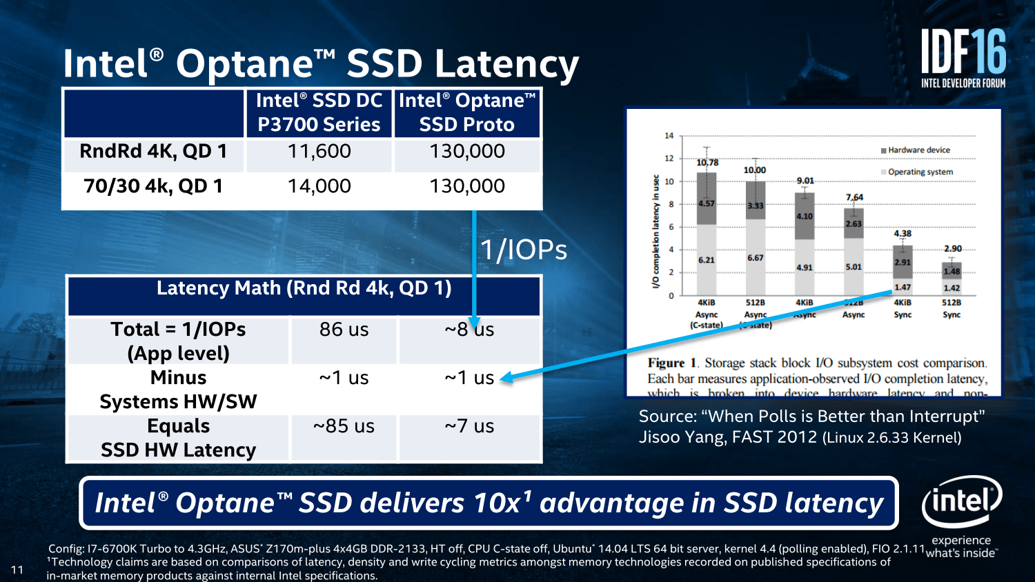 Latenzen: Optane SSD vs. Intel P3700
