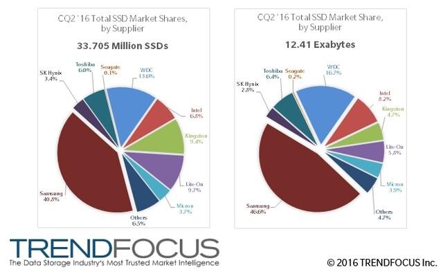 SSD-Marktanteile nach Stückzahl und Exabytes