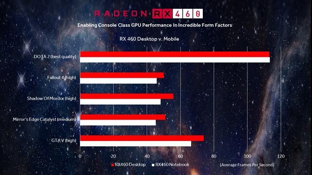 Benchmarks: RX 460 Notebook vs. RX 460 Desktop