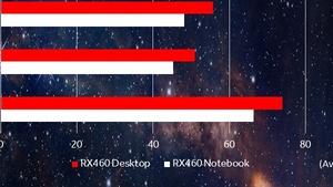 Benchmarks: AMD vergleicht RX 460 für den Desktop und das Notebook