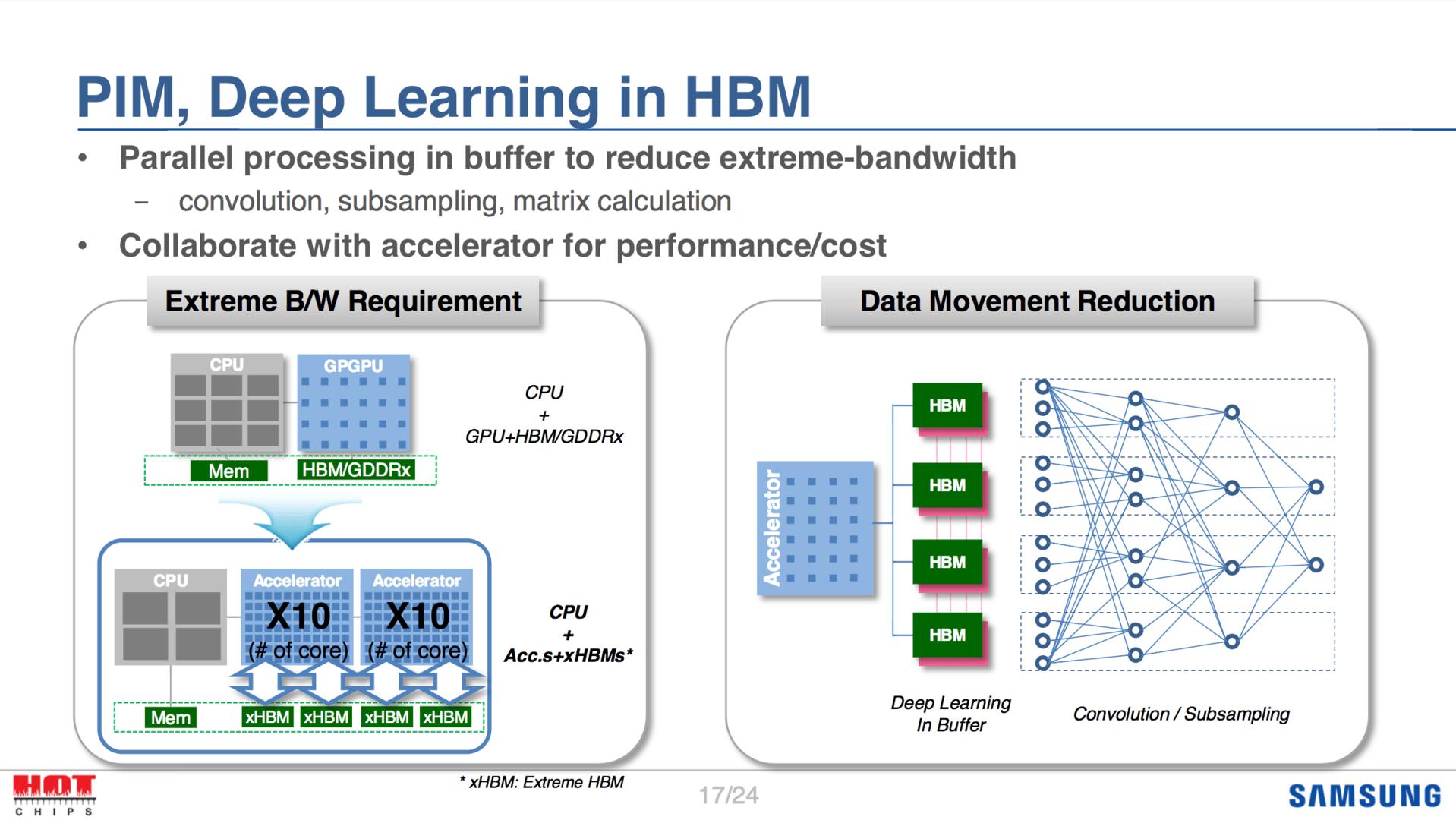 Samsungs Erläuterungen zu HBM bei Hot Chips 28