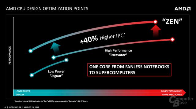 AMD Zen: Architekturdetails zu Hot Chips 28