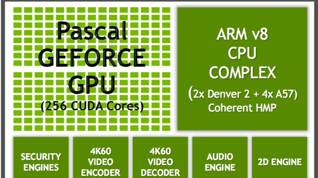 "Nvidia Tegra ""Parker"": Denver-2-ARM-Kerne treffen Pascal-Grafik in 16 nm"