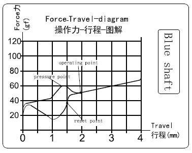 Kraftdiagramm der Kalih Blue