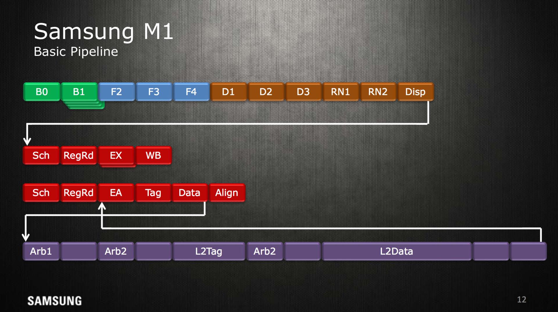 Samsung M1-Prozessor zu Hot Chips 28