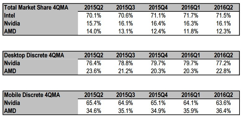 GPU-Markt: Marktanteile im 2. Quartal 2016