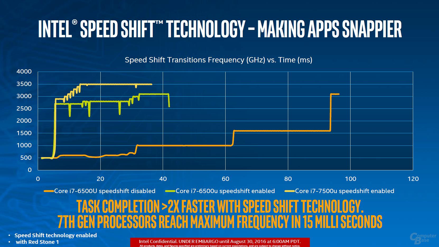 Speed Shift arbeitet flotter und taktet höher