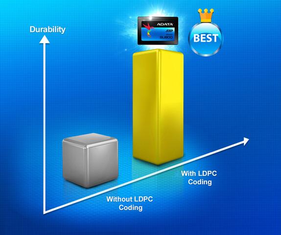 Mehr Haltbarkeit durch LDPC-Fehlerkorrektur