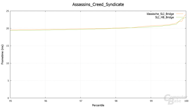 Assassin's Creed Syndicate – Percentile in 3.840 × 2.160