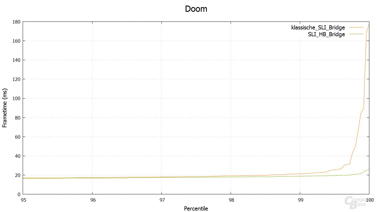 Doom – Percentile in 3.840 × 2.160