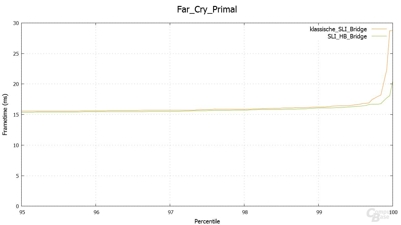 Far Cry Primal – Percentile in 3.840 × 2.160