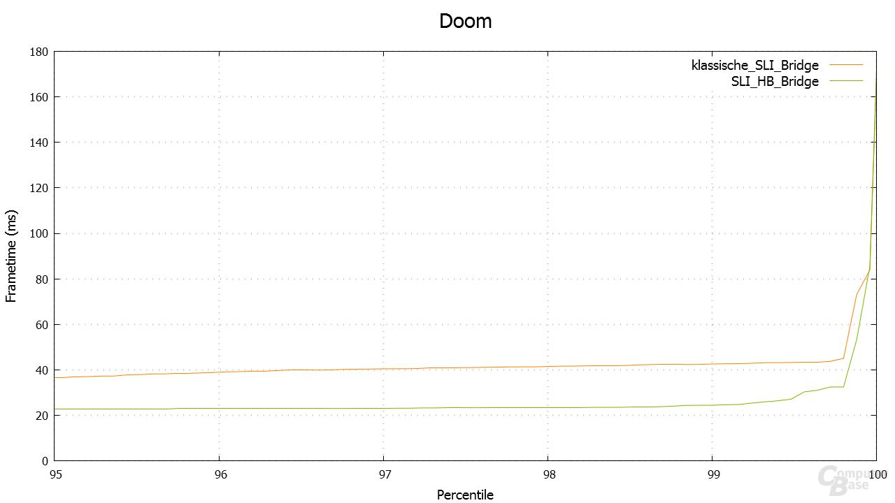 Doom – Percentile in 5.120 × 2.880