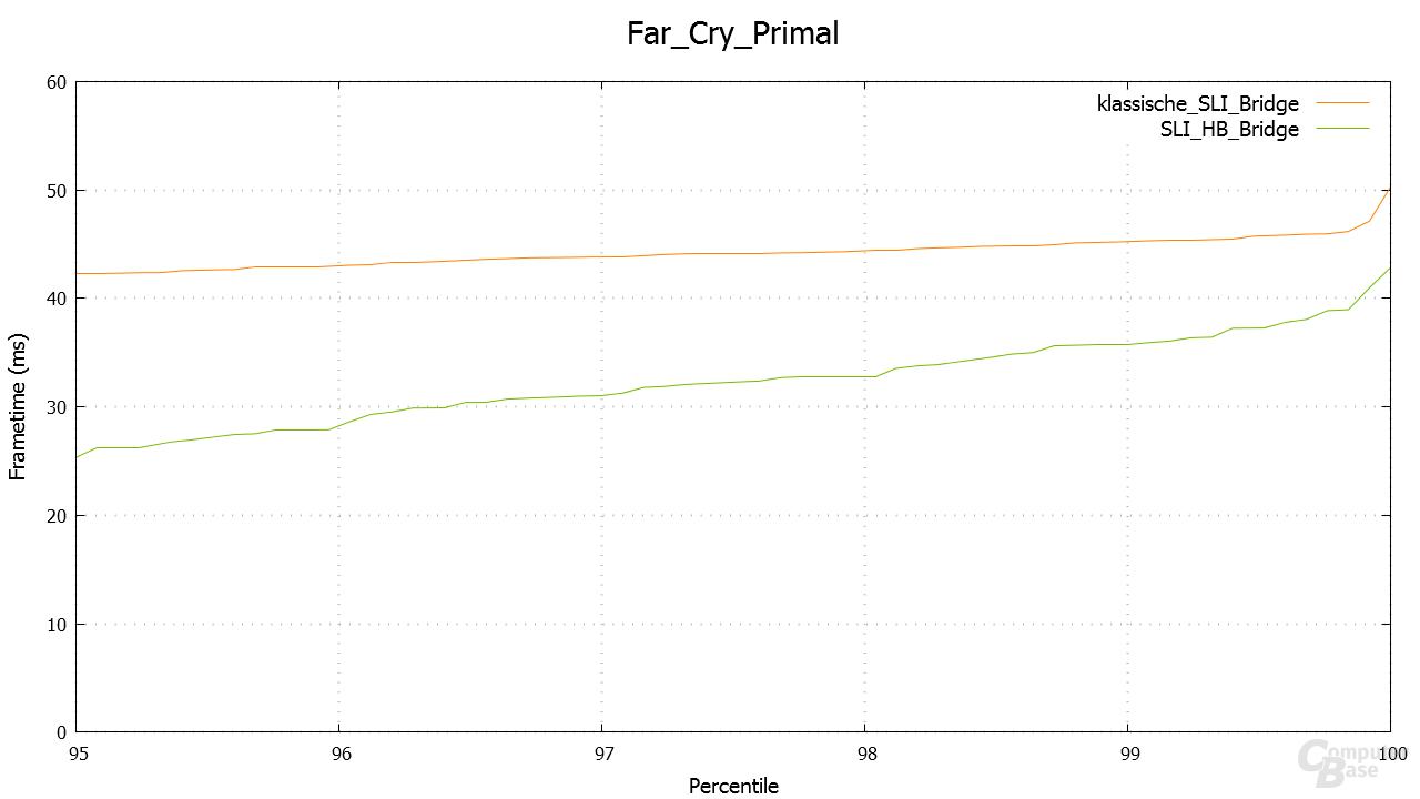 Far Cry Primal – Percentile in 5.120 × 2.880
