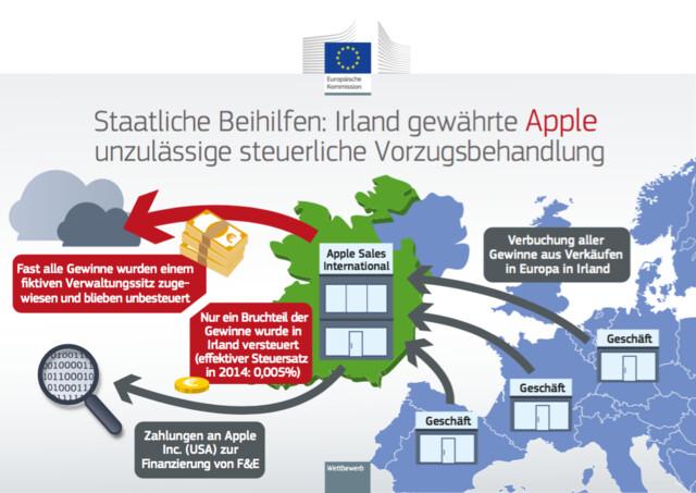Staatliche Beihilfen: Irland gewährte Apple unzulässige steuerliche Vorzugsbehandlung