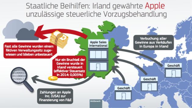 EU-Kommission: Apple soll 13 Milliarden Euro Steuern nachzahlen