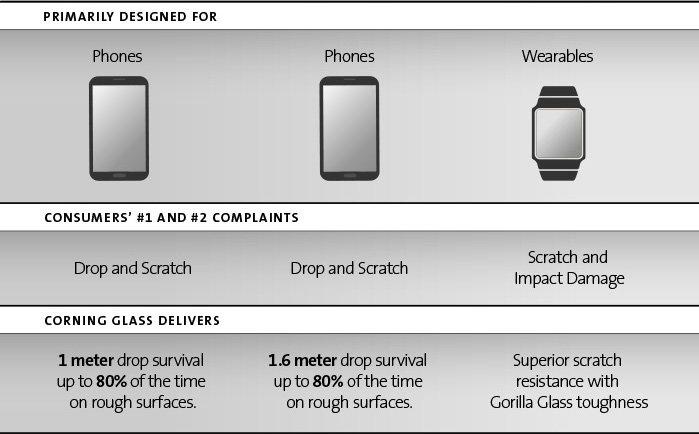 Anwendungsbereich von Corning Gorilla Glass