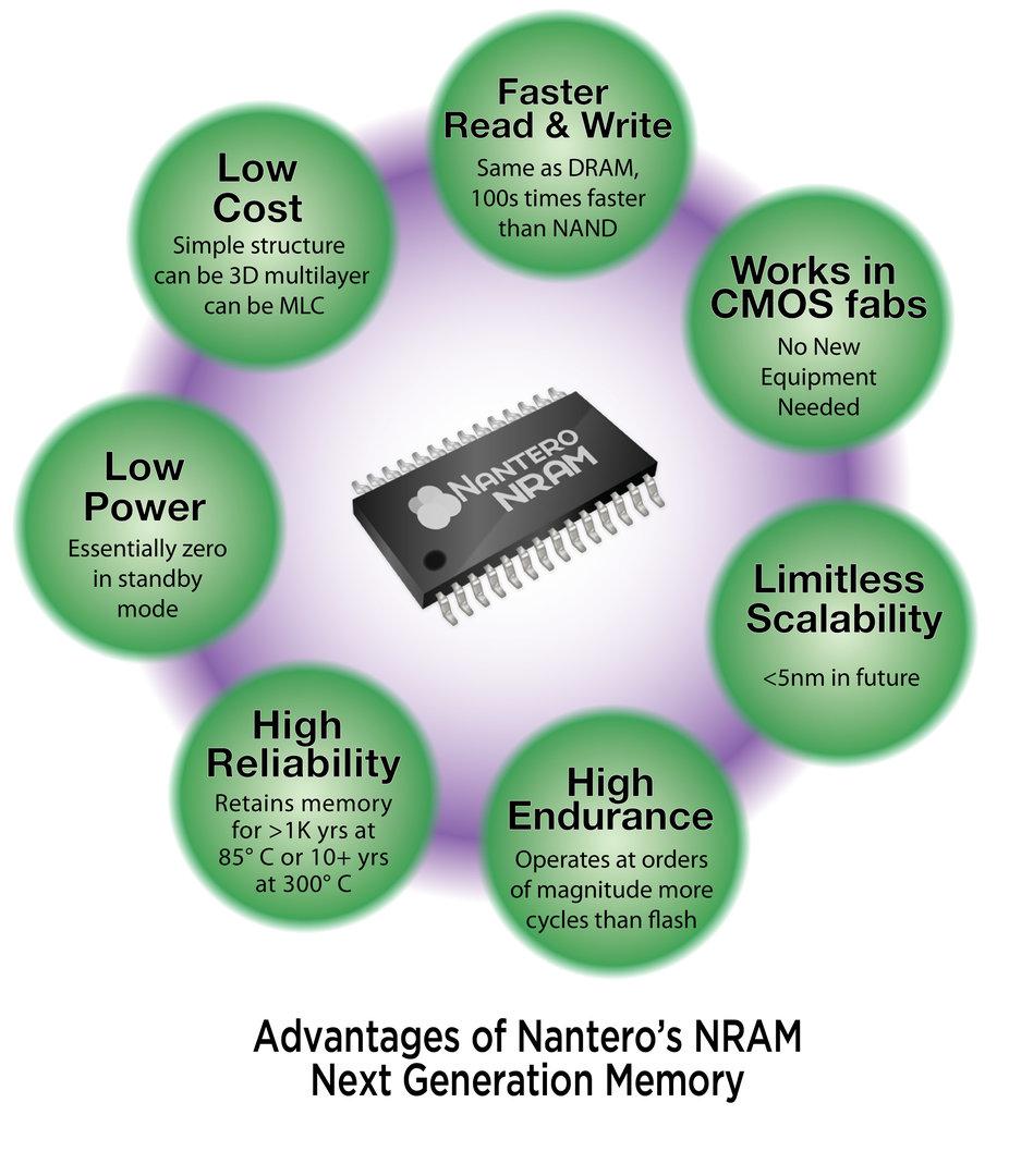 Vorzüge von NRAM laut Entwickler