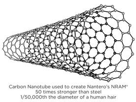Kohlenstoffnanoröhre