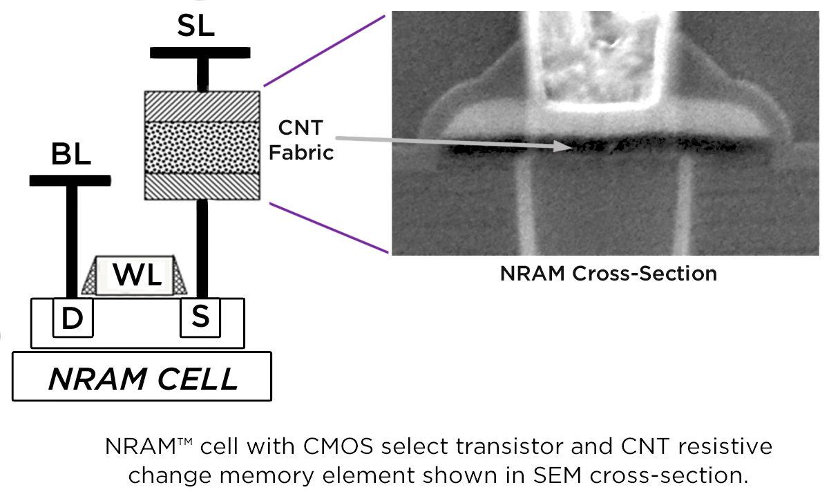NRAM-Speicherzelle
