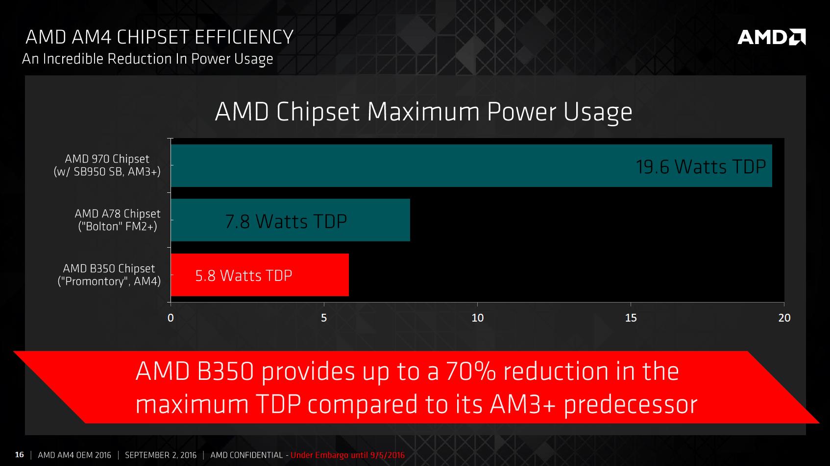 AM4-Plattform mit Promontory-Chipsatz