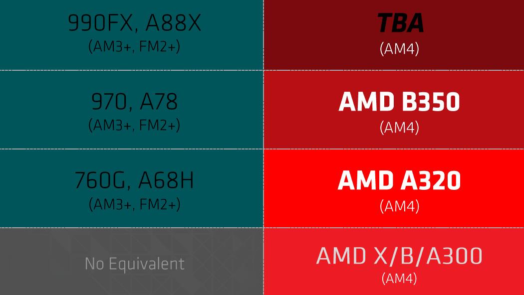AMD Promontory: Erste Details zur neuen Chipsatzfamilie für AM4