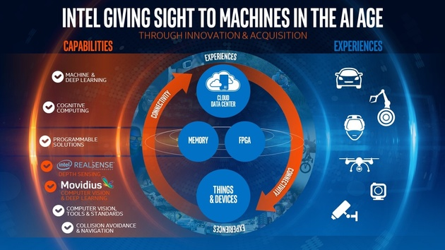 Übernahme: Intels Einkaufstour geht mit dem Start-up Movidius weiter