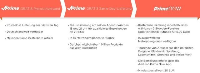Amazon Prime Lieferungen