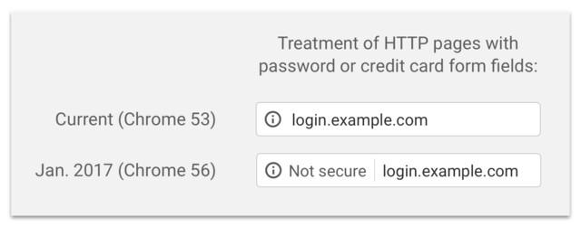 Anfängliche Kennzeichnung von HTTP-Seiten
