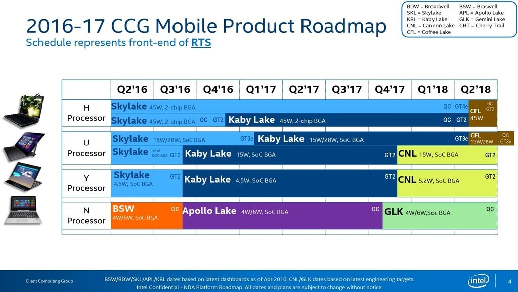Intel-Roadmap bis 2018