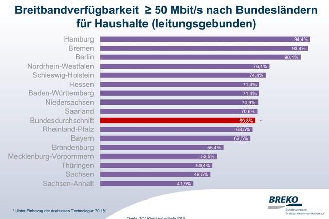 Breitband Verfügbarkeit