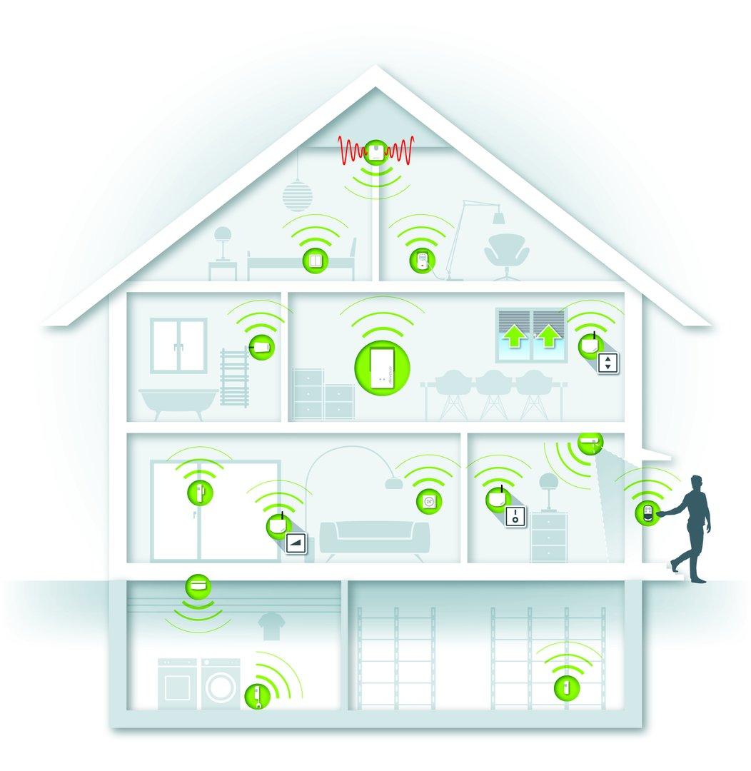 Szenario einer Home-Control-Anlage