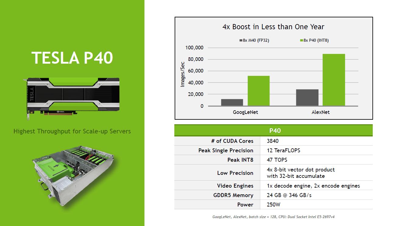 Nvidia Tesla P4 und P40