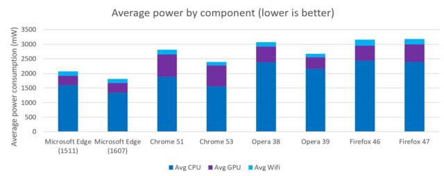 Durchschnittliche Leistungsaufnahme verschiedener Browser