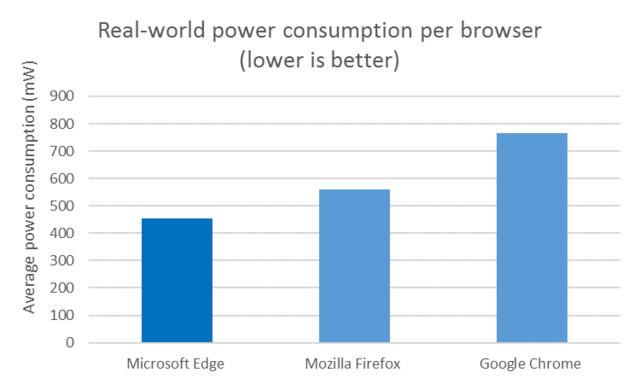 Durchschnittliche Leistungsaufnahme verschiedener Browser im realen Betrieb