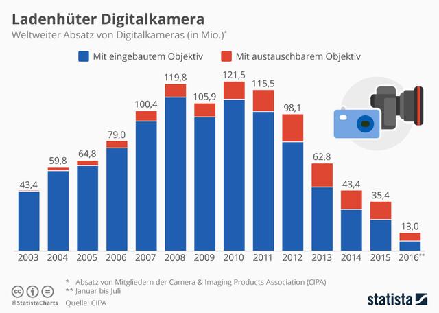 Der weltweite Absatz von Digitalkameras