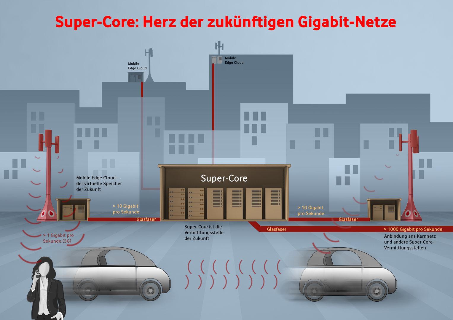 Super-Core – Herz der zukünftigen Gigabit-Netze