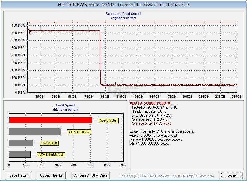 Adata SU800 256 GB im HD Tach Full Bench