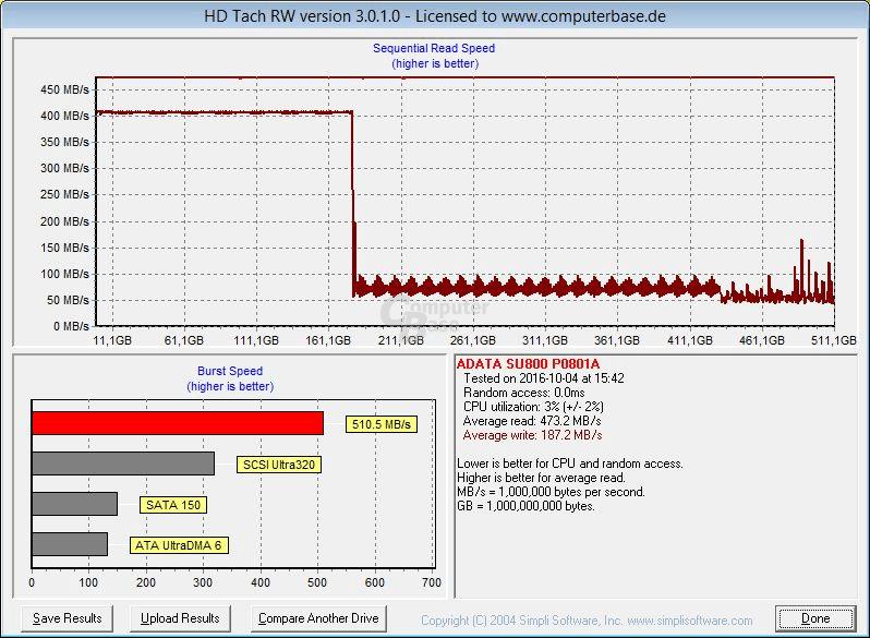 Adata SU800 512 GB im HD Tach Full Bench