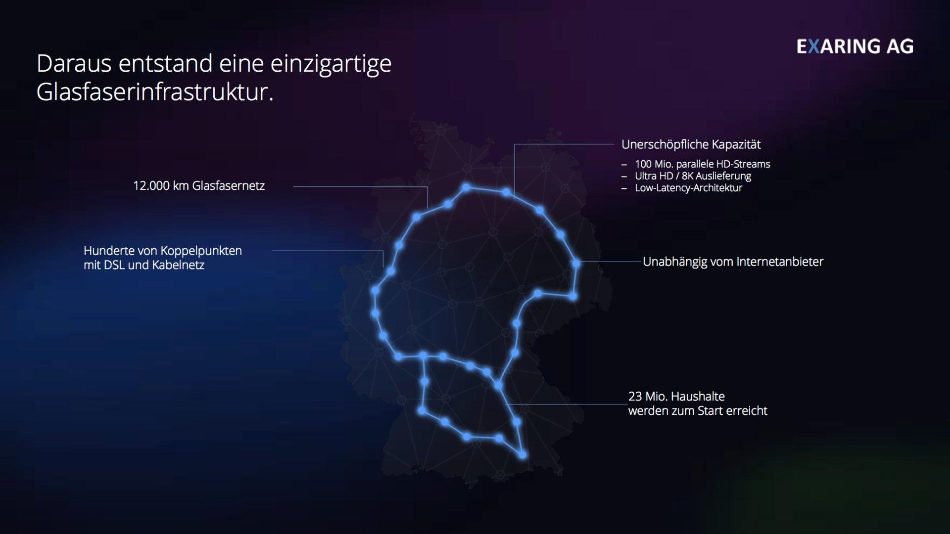 waipu.tv setzt in Teilen auf 12.000 km Glasfaser