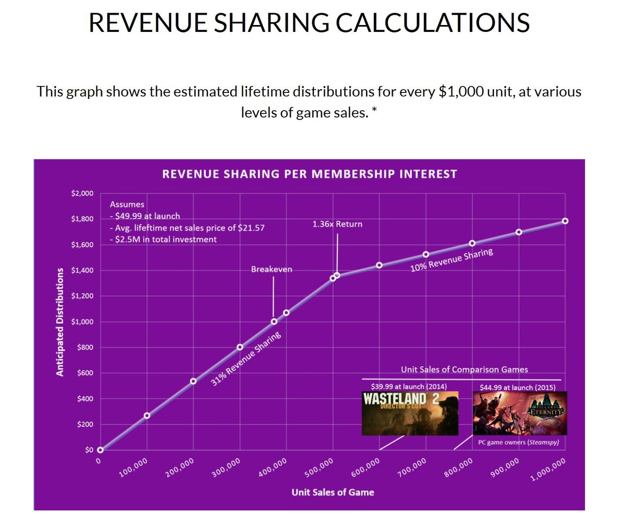 inXile bietet eine (optimistische) Schätzung der Verkaufszahlen an