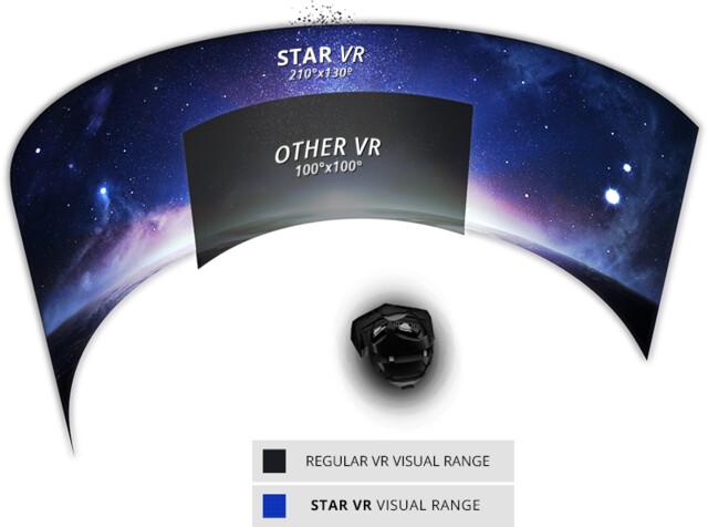 Star VR mit 210 Grad Sichtfeld (horizontal)