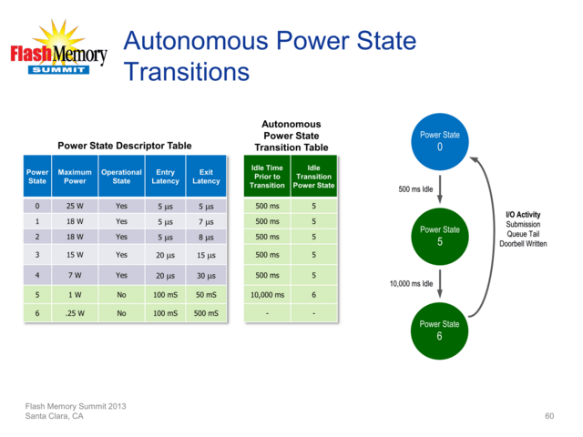 Autonomous Power State Transitions (APST)
