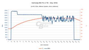 Temperatur 960 Pro 2 TB Seq. Write