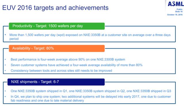 EUV-Ziele im Q3 2016