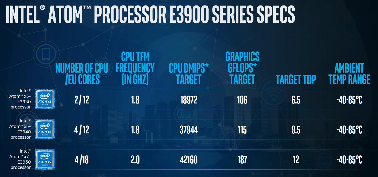 Drei Standard-Modelle des Intel Atom E3900