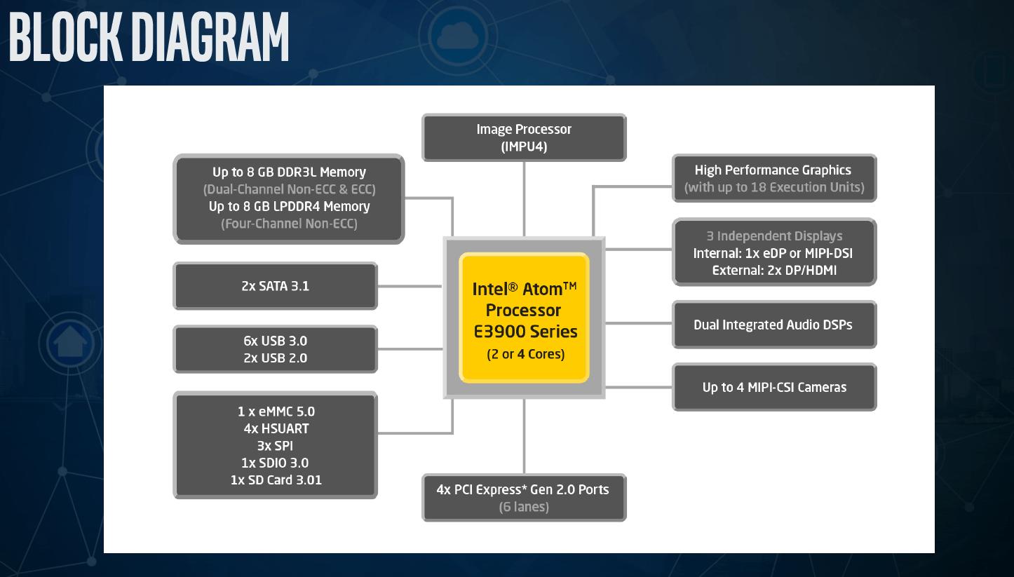 Blockdiagramm Intel Atom E3900