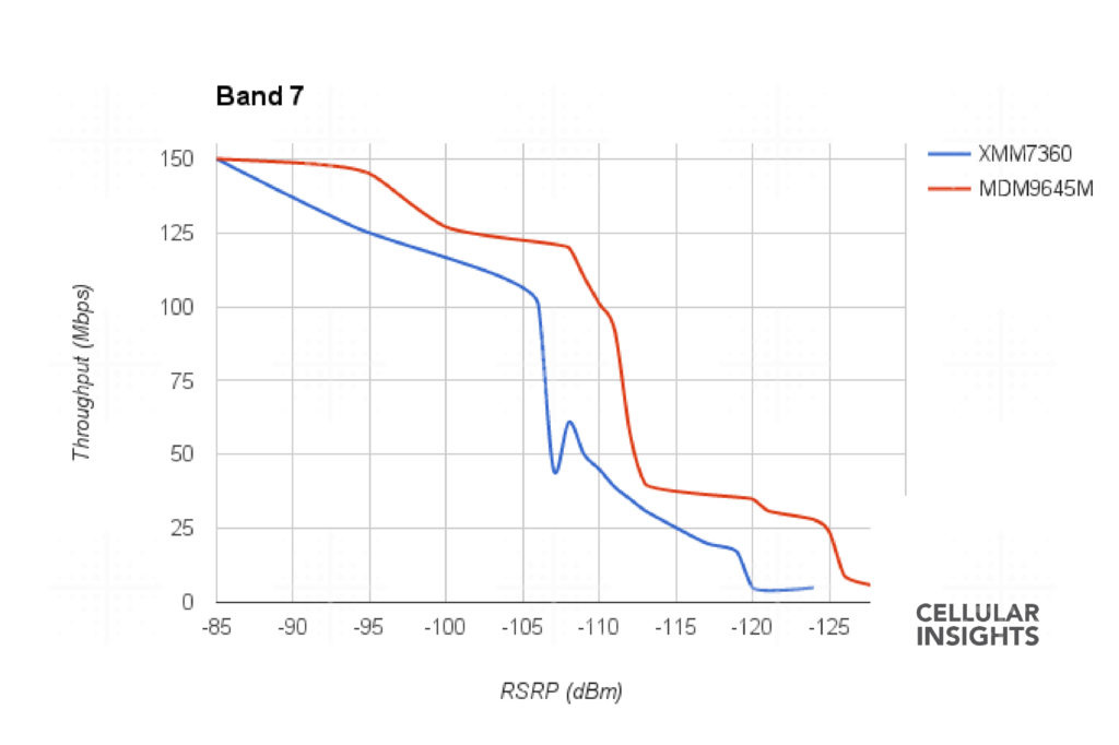 Performance im LTE Band 7