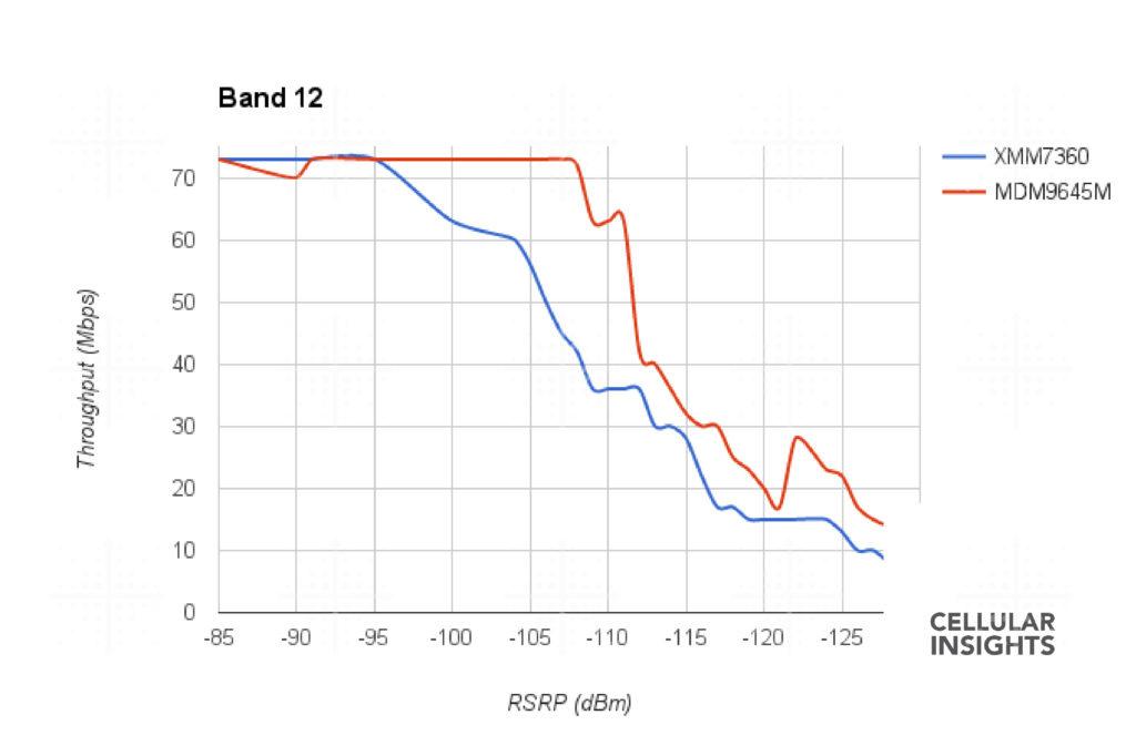 Performance im LTE Band 12